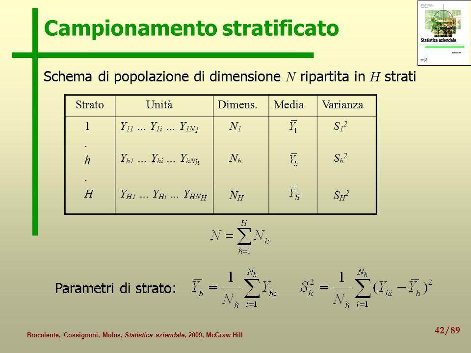 42/89 Bracalente, Cossignani, Mulas, Statistica aziendale, 2009, McGraw-Hill Campionamento stratificato Schema di popolazione di dimensione N ripartit