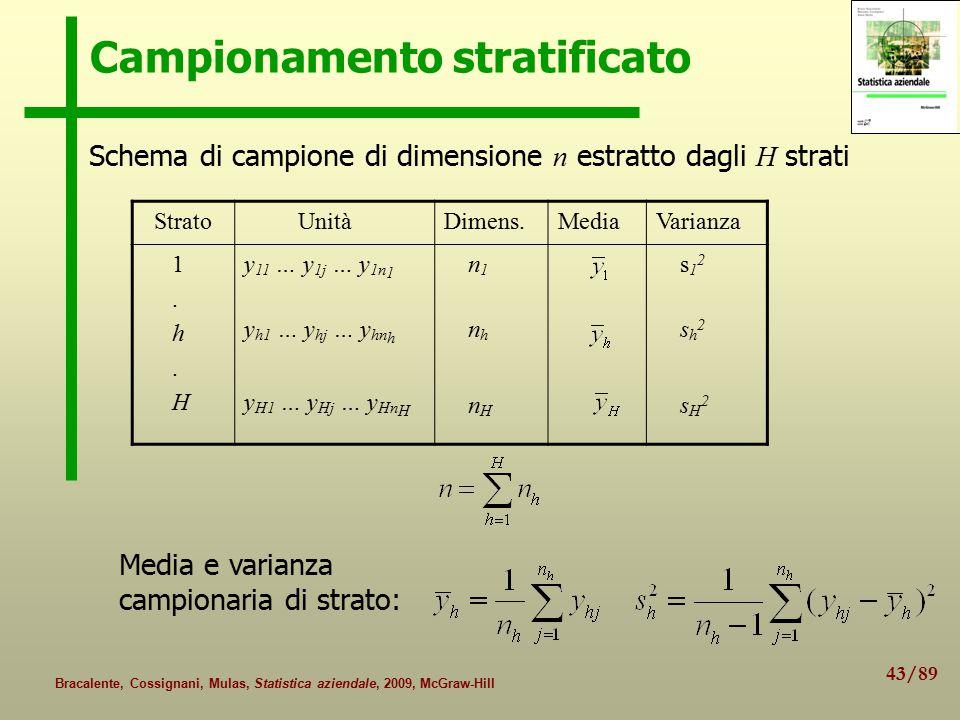43/89 Bracalente, Cossignani, Mulas, Statistica aziendale, 2009, McGraw-Hill Campionamento stratificato Schema di campione di dimensione n estratto dagli H strati Strato UnitàDimens.MediaVarianza 1.