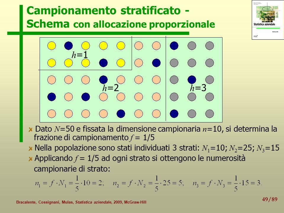 49/89 Bracalente, Cossignani, Mulas, Statistica aziendale, 2009, McGraw-Hill Campionamento stratificato - Schema con allocazione proporzionale D ato N =50 e fissata la dimensione campionaria n =10, si determina la frazione di campionamento f = 1/5 Nella popolazione sono stati individuati 3 strati: N 1 =10; N 2 =25; N 3 =15 Applicando f = 1/5 ad ogni strato si ottengono le numerosità campionarie di strato: h =1 h =2 h =3