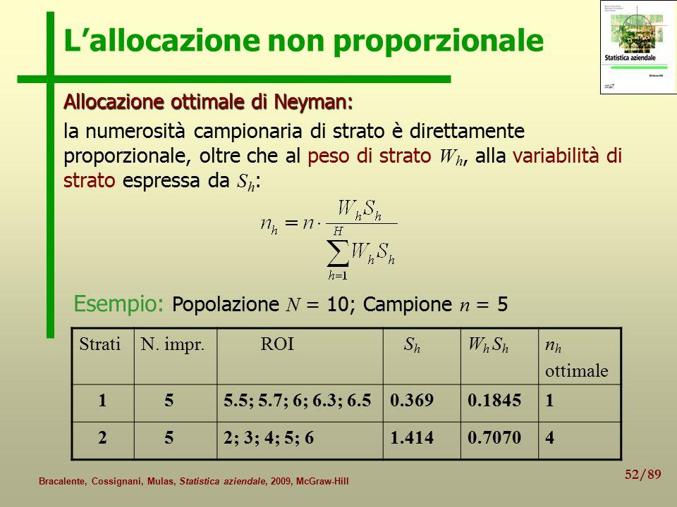 52/89 Bracalente, Cossignani, Mulas, Statistica aziendale, 2009, McGraw-Hill L'allocazione non proporzionale Allocazioneottimale di Neyman: Allocazione ottimale di Neyman: la numerosità campionaria di strato è direttamente proporzionale, oltre che al peso di strato W h, alla variabilità di strato espressa da S h : Esempio: Popolazione N = 10; Campione n = 5 StratiN.