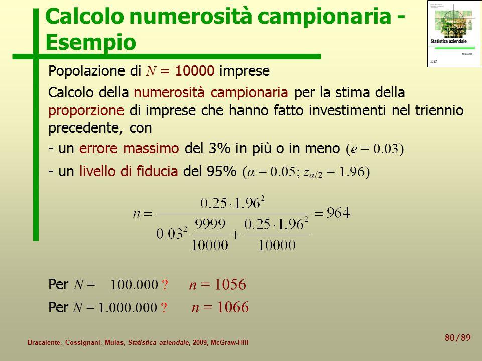 80/89 Bracalente, Cossignani, Mulas, Statistica aziendale, 2009, McGraw-Hill Calcolo numerosità campionaria - Esempio Popolazione di N = 10000 imprese Calcolo della numerosità campionaria per la stima della proporzione di imprese che hanno fatto investimenti nel triennio precedente, con - un errore massimo del 3% in più o in meno (e = 0.03) - un livello di fiducia del 95% (α = 0.05; z α/2 = 1.96) Per N = 100.000 .