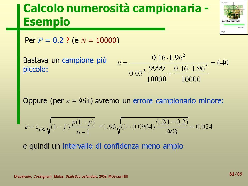 81/89 Bracalente, Cossignani, Mulas, Statistica aziendale, 2009, McGraw-Hill Calcolo numerosità campionaria - Esempio Per P = 0.2 .