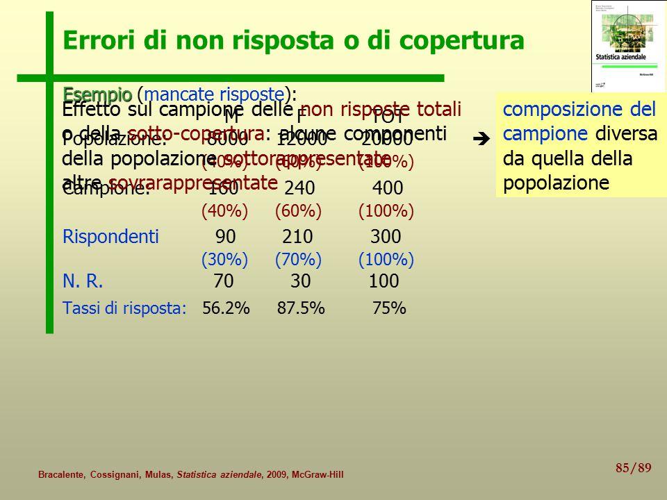 85/89 Bracalente, Cossignani, Mulas, Statistica aziendale, 2009, McGraw-Hill Errori di non risposta o di copertura Esempio Esempio (mancate risposte): M F TOT Popolazione: 8000 12000 20000 (40%) (60%) (100%) Campione: 160 240 400 (40%) (60%) (100%) Rispondenti 90 210 300 (30%) (70%) (100%) N.