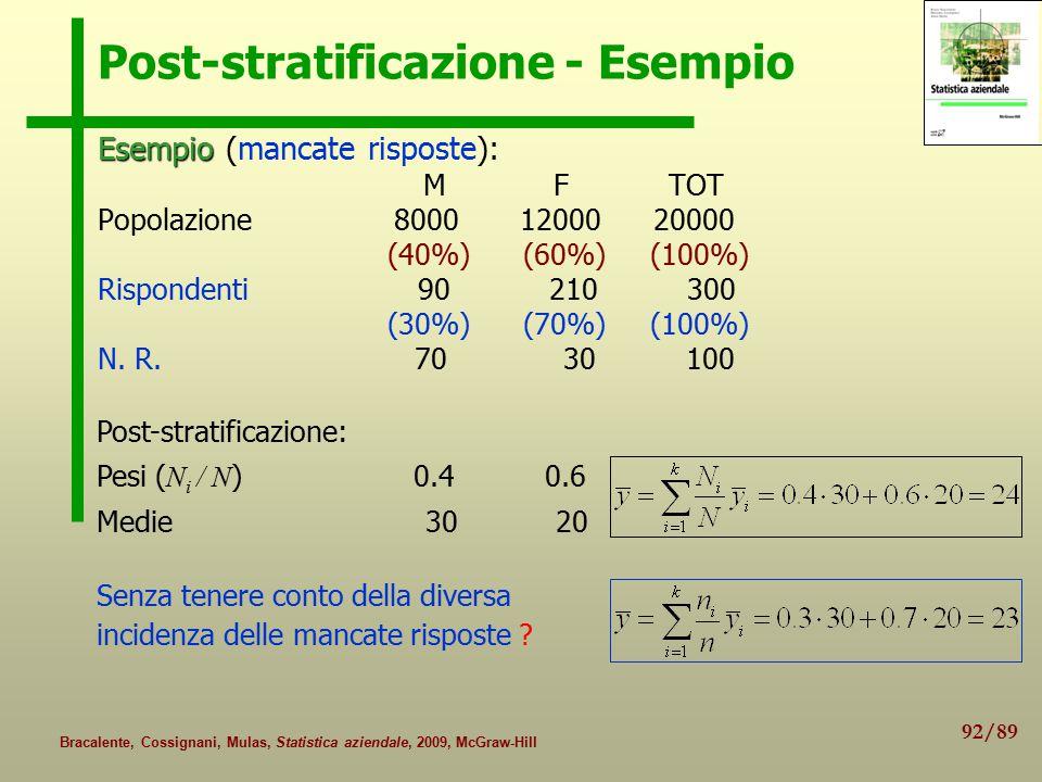 92/89 Bracalente, Cossignani, Mulas, Statistica aziendale, 2009, McGraw-Hill Post-stratificazione - Esempio Esempio Esempio (mancate risposte): M F TOT Popolazione 8000 12000 20000 (40%) (60%) (100%) Rispondenti 90 210 300 (30%) (70%) (100%) N.