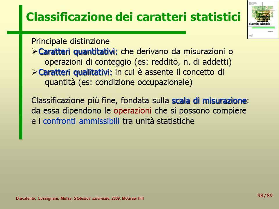 98/89 Bracalente, Cossignani, Mulas, Statistica aziendale, 2009, McGraw-Hill Classificazione dei caratteri statistici Principale distinzione Caratteri