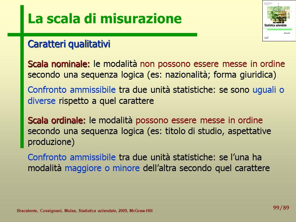 99/89 Bracalente, Cossignani, Mulas, Statistica aziendale, 2009, McGraw-Hill La scala di misurazione Caratteri qualitativi Scala nominale: Scala nomin