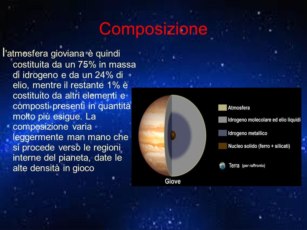 Composizione l 'atmosfera gioviana è quindi costituita da un 75% in massa di idrogeno e da un 24% di elio, mentre il restante 1% è costituito da altri