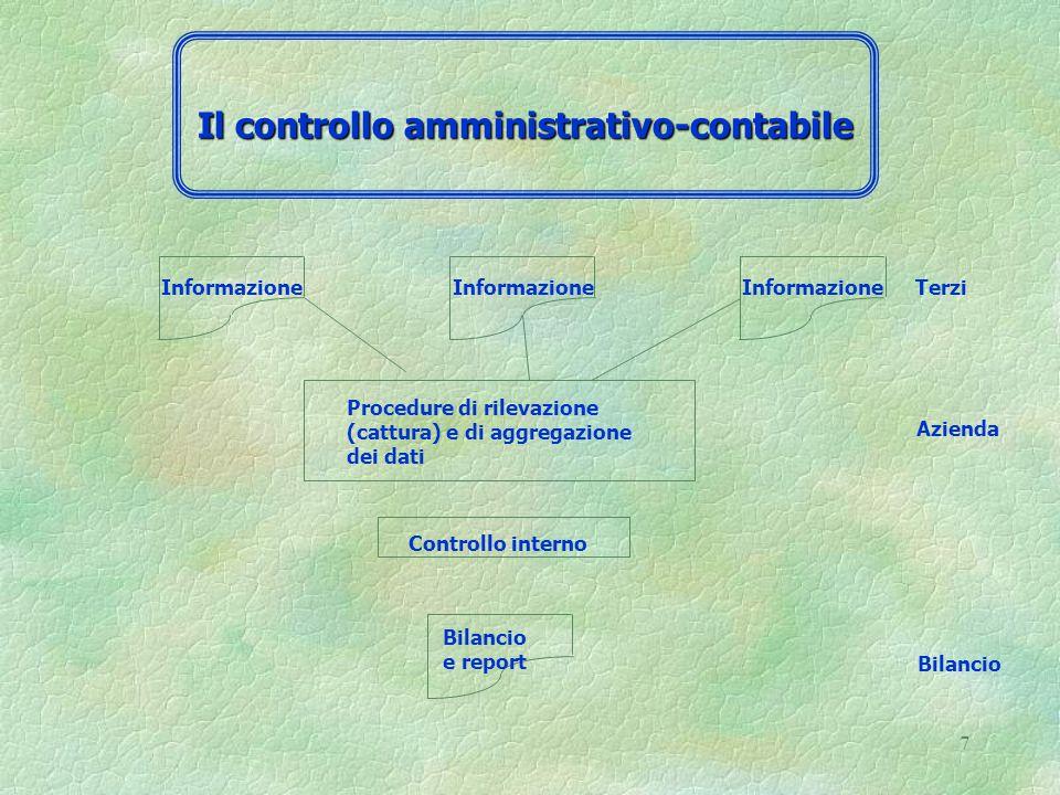 7 Informazione Terzi Procedure di rilevazione (cattura) e di aggregazione dei dati Controllo interno Bilancio e report Bilancio Azienda Il controllo amministrativo-contabile