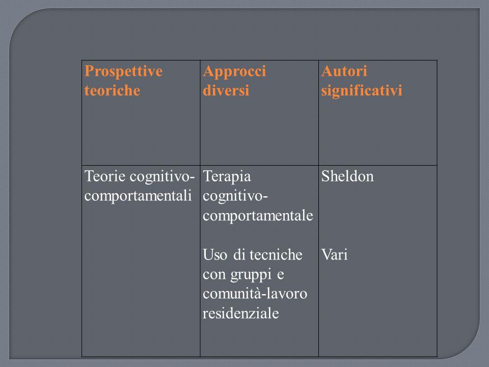 Prospettive teoriche Approcci diversi Autori significativi Teorie cognitivo- comportamentali Terapia cognitivo- comportamentale Uso di tecniche con gr