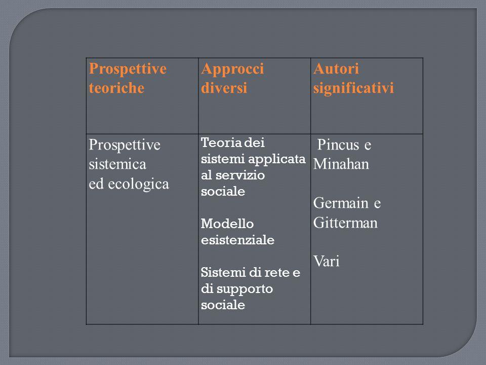 Prospettive teoriche Approcci diversi Autori significativi Prospettive sistemica ed ecologica Teoria dei sistemi applicata al servizio sociale Modello