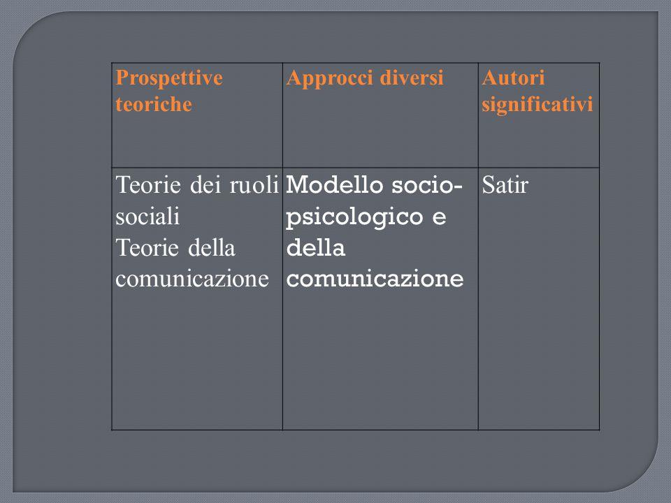 Prospettive teoriche Approcci diversiAutori significativi Teorie dei ruoli sociali Teorie della comunicazione Modello socio- psicologico e della comun