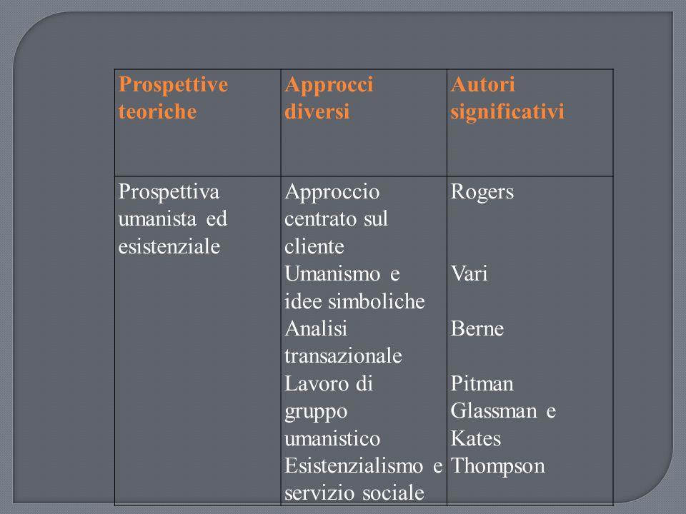 Prospettive teoriche Approcci diversi Autori significativi Prospettiva umanista ed esistenziale Approccio centrato sul cliente Umanismo e idee simboli