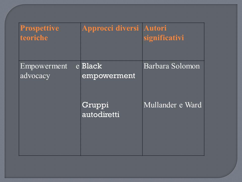 Prospettive teoriche Approcci diversiAutori significativi Empowerment e advocacy Black empowerment Gruppi autodiretti Barbara Solomon Mullander e Ward