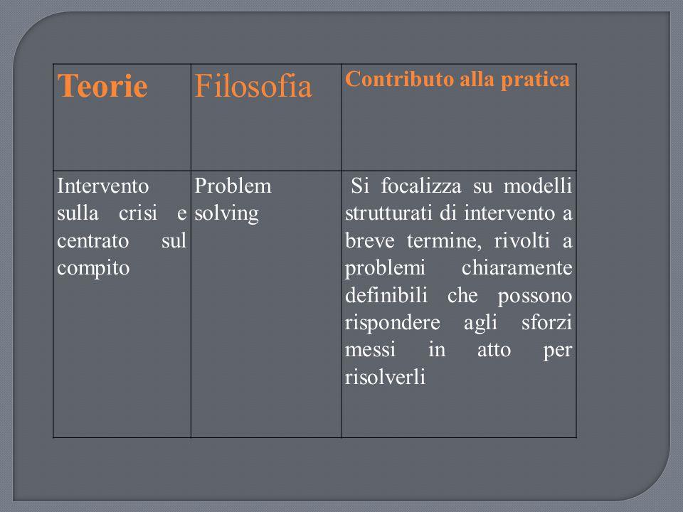 TeorieFilosofia Contributo alla pratica Intervento sulla crisi e centrato sul compito Problem solving Si focalizza su modelli strutturati di intervent