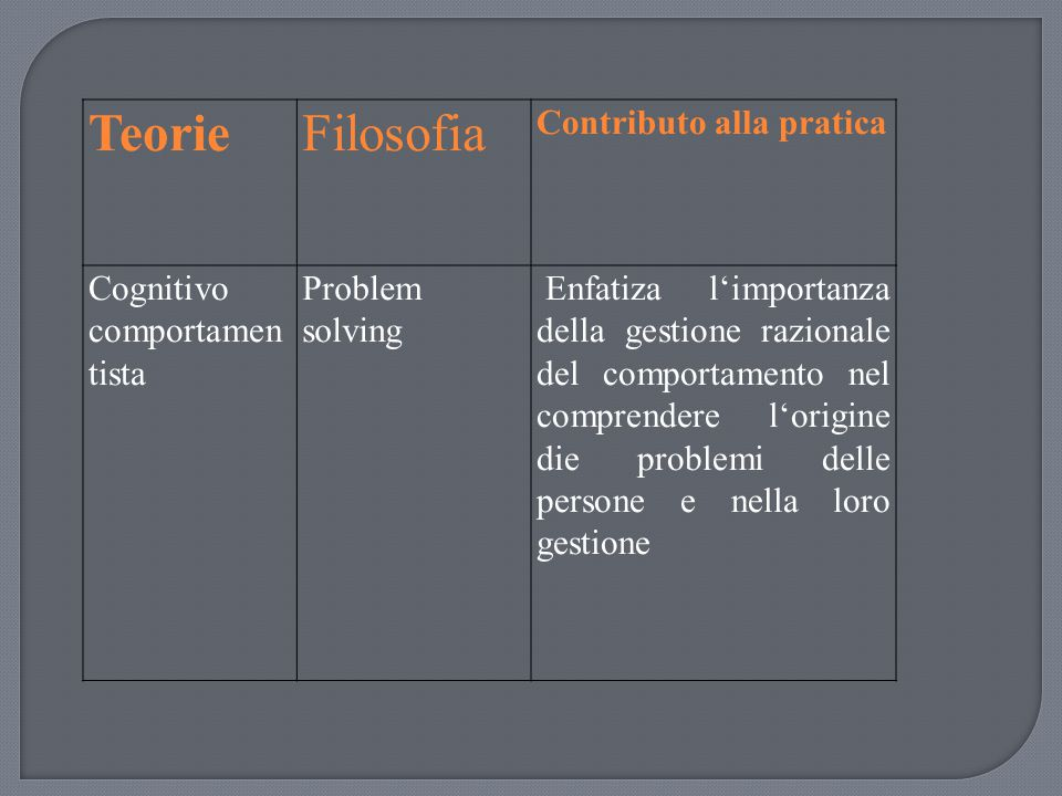 TeorieFilosofia Contributo alla pratica Cognitivo comportamen tista Problem solving Enfatiza l'importanza della gestione razionale del comportamento n