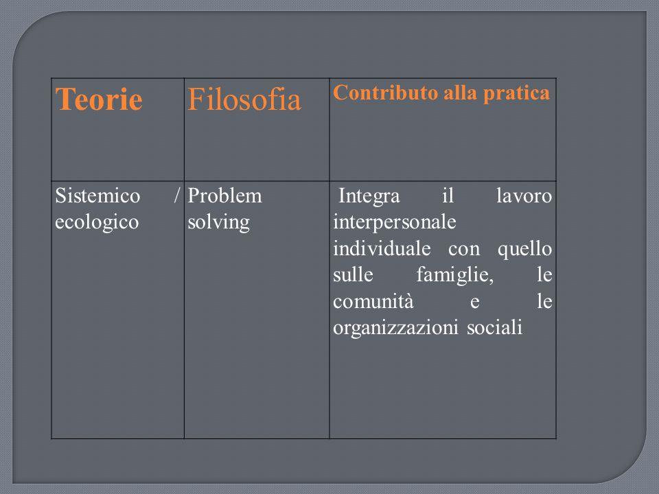 TeorieFilosofia Contributo alla pratica Sistemico / ecologico Problem solving Integra il lavoro interpersonale individuale con quello sulle famiglie,