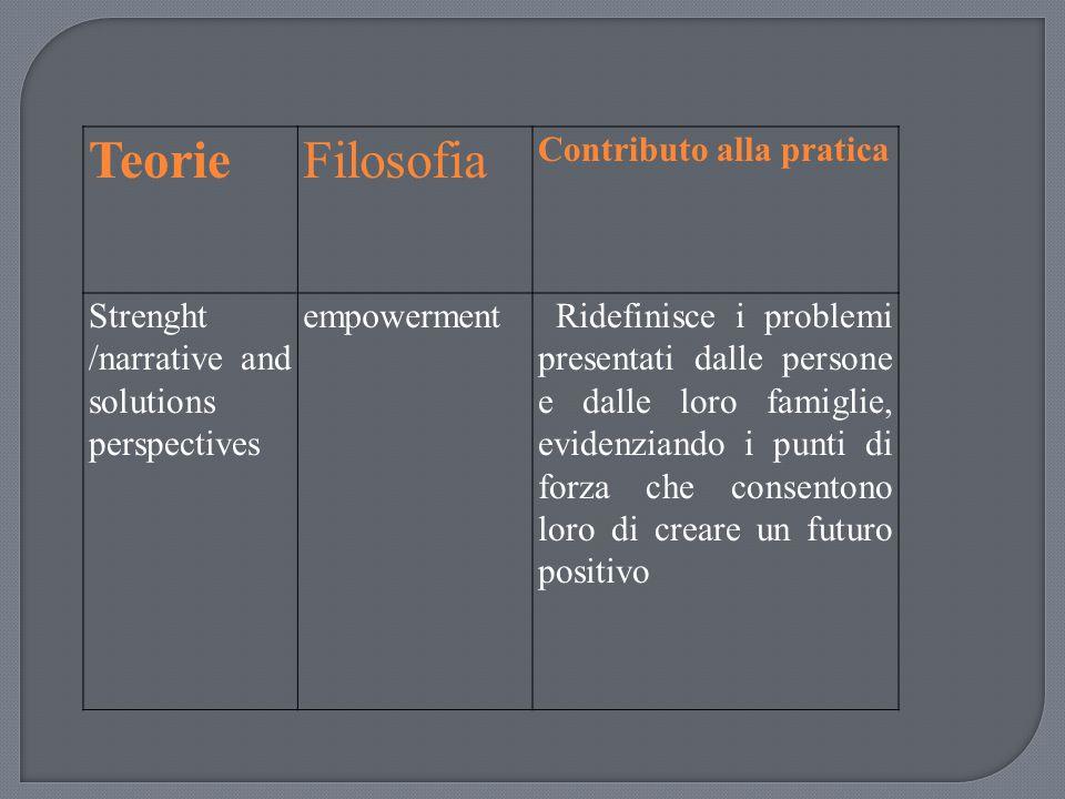 TeorieFilosofia Contributo alla pratica Strenght /narrative and solutions perspectives empowerment Ridefinisce i problemi presentati dalle persone e d