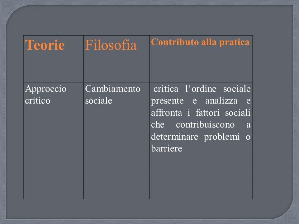 TeorieFilosofia Contributo alla pratica Approccio critico Cambiamento sociale critica l'ordine sociale presente e analizza e affronta i fattori social