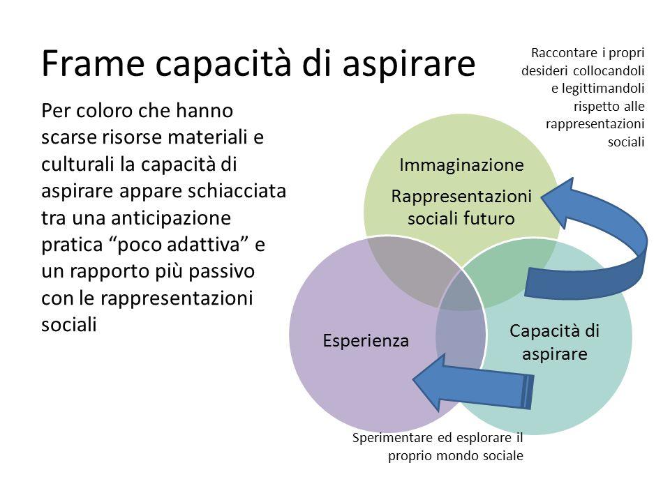 Frame capacità di aspirare Immaginazione Rappresentazioni sociali futuro Capacità di aspirare Esperienza Per coloro che hanno scarse risorse materiali