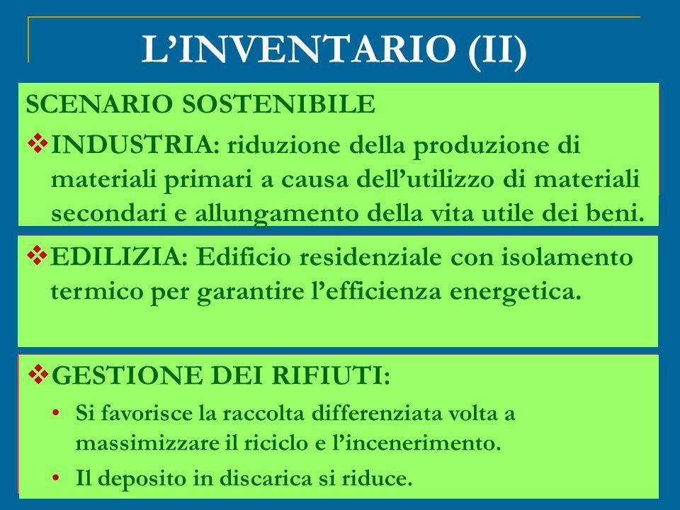 L'INVENTARIO (II) SCENARIO ATTUALE  INDUSTRIA: allocazione annuale dei beni prodotti in riferimento alla lora vita utile.