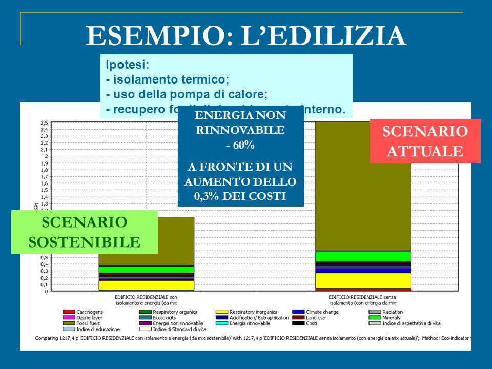 ESEMPIO: L'EDILIZIA SCENARIO ATTUALE SCENARIO SOSTENIBILE Ipotesi: - isolamento termico; - uso della pompa di calore; - recupero fonti di riscaldamento interno.