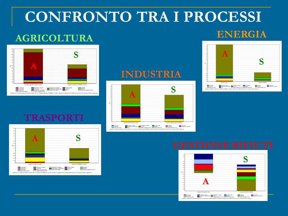 AGRICOLTURA CONFRONTO TRA I PROCESSI ENERGIA INDUSTRIA TRASPORTI GESTIONE RIFIUTI A S A A A A S S S S