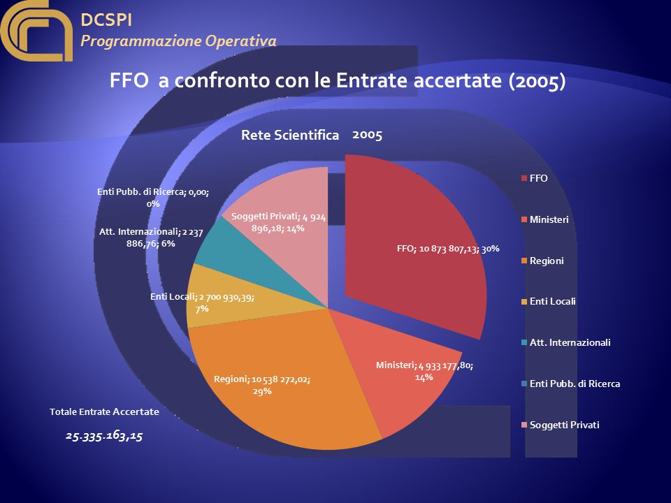 DCSPI Programmazione Operativa FFO a confronto con le Entrate accertate (2005) 2005 Totale Entrate Accertate 25.335.163,15