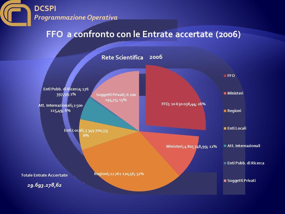 DCSPI Programmazione Operativa FFO a confronto con le Entrate accertate (2006) 2006 Totale Entrate Accertate 29.693.278,62