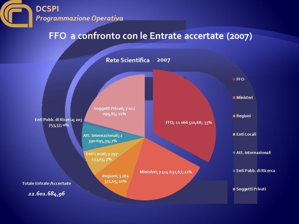 DCSPI Programmazione Operativa FFO a confronto con le Entrate accertate (2007) 2007 Totale Entrate Accertate 22.601.684,96