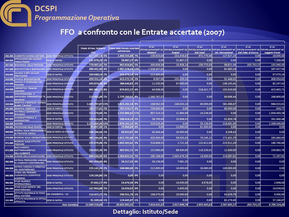 DCSPI Programmazione Operativa FFO a confronto con le Entrate accertate (2007) Dettaglio: Istituto/Sede Fondo di Funz.