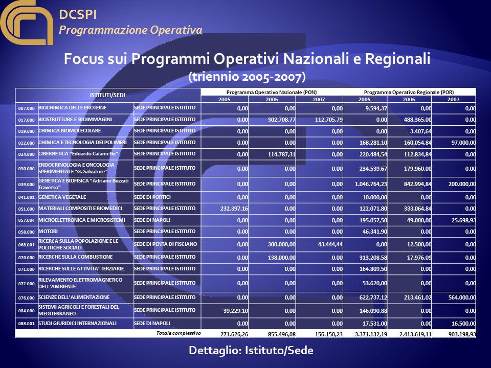 DCSPI Programmazione Operativa ISTITUTI/SEDI Programma Operativo Nazionale (PON)Programma Operativo Regionale (POR) 200520062007200520062007 007.000 BIOCHIMICA DELLE PROTEINESEDE PRINCIPALE ISTITUTO 0,00 9.594,370,00 017.000 BIOSTRUTTURE E BIOIMMAGINISEDE PRINCIPALE ISTITUTO 0,00302.708,77112.705,790,00488.365,000,00 019.000 CHIMICA BIOMOLECOLARESEDE PRINCIPALE ISTITUTO 0,00 3.407,640,00 022.000 CHIMICA E TECNOLOGIA DEI POLIMERISEDE PRINCIPALE ISTITUTO 0,00 168.281,10160.054,8497.000,00 024.000 CIBERNETICA Eduardo Caianiello SEDE PRINCIPALE ISTITUTO 0,00114.787,310,00220.484,54112.834,840,00 030.000 ENDOCRINOLOGIA E ONCOLOGIA SPERIMENTALE G.