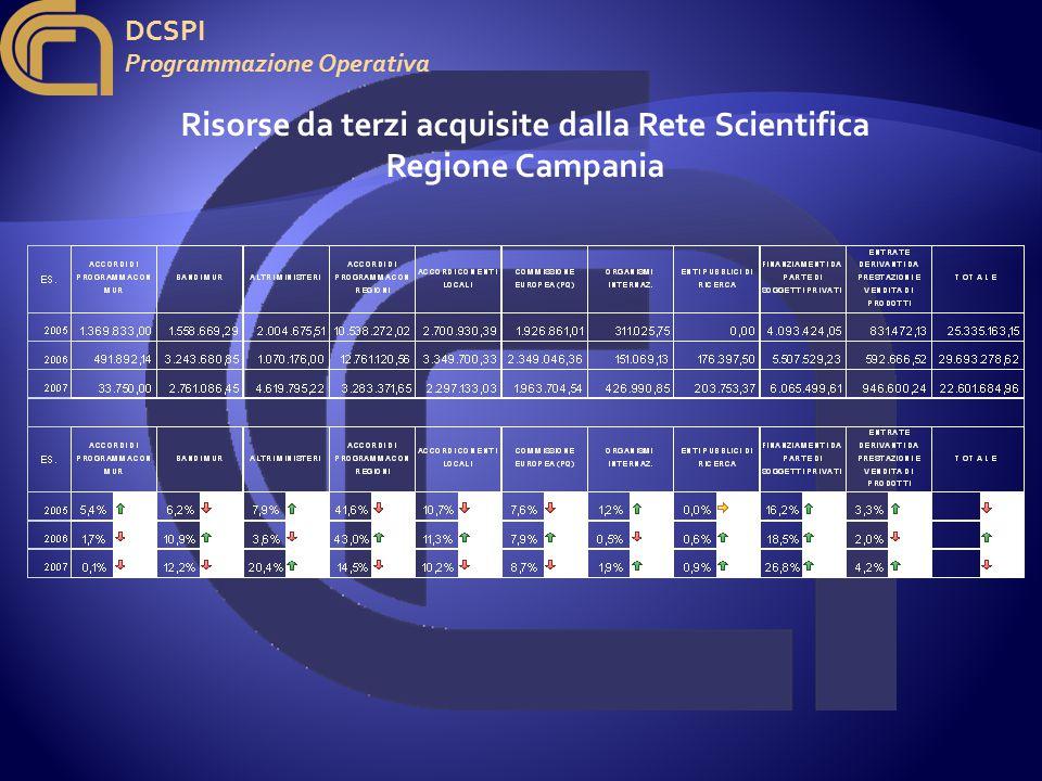 DCSPI Programmazione Operativa Risorse da terzi acquisite dalla Rete Scientifica Regione Campania