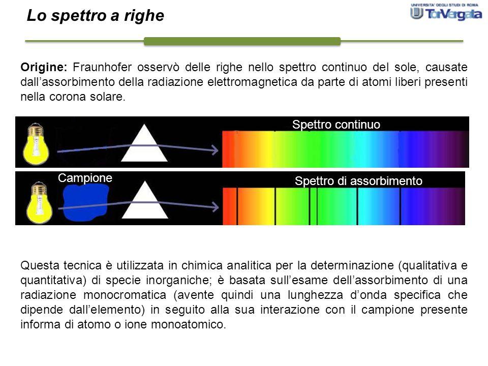 Origine: Fraunhofer osservò delle righe nello spettro continuo del sole, causate dall'assorbimento della radiazione elettromagnetica da parte di atomi
