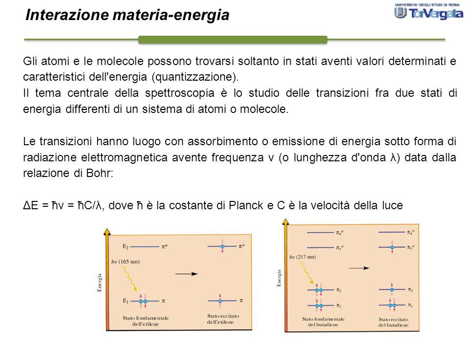 Gli atomi e le molecole possono trovarsi soltanto in stati aventi valori determinati e caratteristici dell'energia (quantizzazione). Il tema centrale