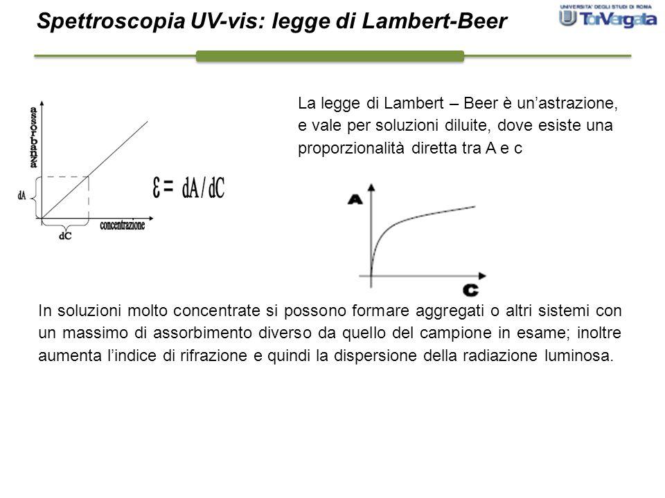 La legge di Lambert – Beer è un'astrazione, e vale per soluzioni diluite, dove esiste una proporzionalità diretta tra A e c In soluzioni molto concent