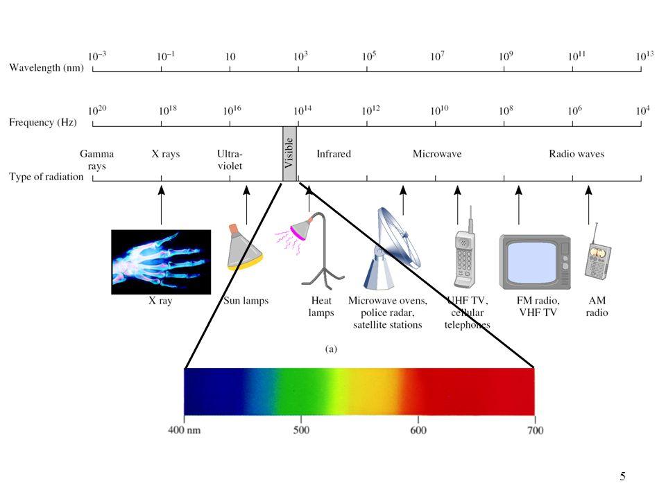 6 L' Energia (luce) è emessa o assorbita in unità discrete (quanto).