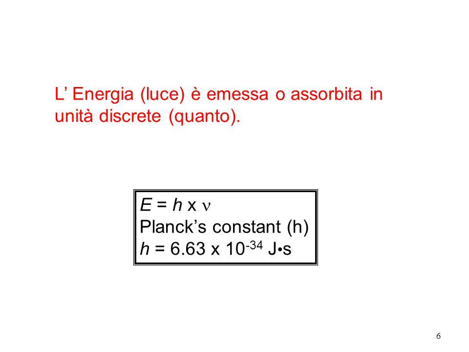 6 L' Energia (luce) è emessa o assorbita in unità discrete (quanto). E = h x Planck's constant (h) h = 6.63 x 10 -34 J s