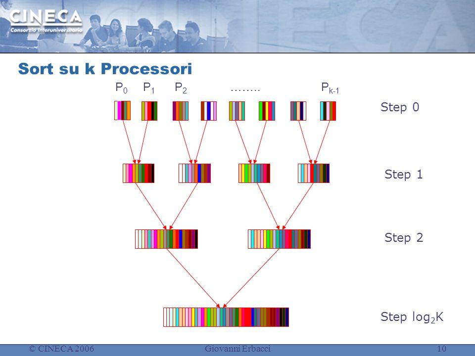 © CINECA 2006Giovanni Erbacci10 Sort su k Processori P0P0 P1P1 P2P2 ……..P k-1 Step 0 Step 2 Step 1 Step log 2 K
