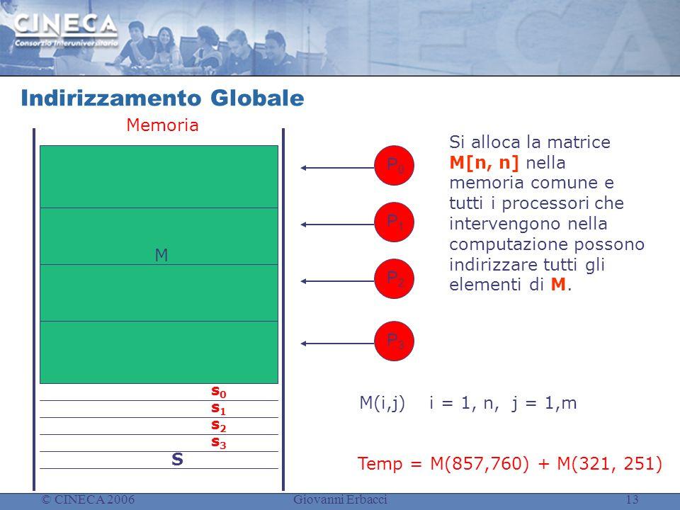 © CINECA 2006Giovanni Erbacci13 Indirizzamento Globale Si alloca la matrice M[n, n] nella memoria comune e tutti i processori che intervengono nella computazione possono indirizzare tutti gli elementi di M.