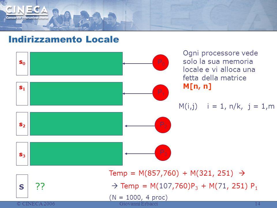 © CINECA 2006Giovanni Erbacci14 Indirizzamento Locale Ogni processore vede solo la sua memoria locale e vi alloca una fetta della matrice M[n, n] P0P0 P3P3 P2P2 P1P1 s1s1 s0s0 M(i,j) i = 1, n/k, j = 1,m s3s3 s2s2 .
