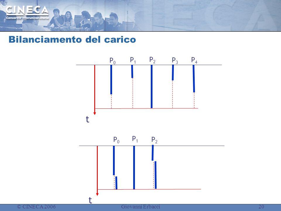 © CINECA 2006Giovanni Erbacci20 Bilanciamento del carico t P1P1 P0P0 P2P2 t P1P1 P2P2 P0P0 P4P4 P3P3