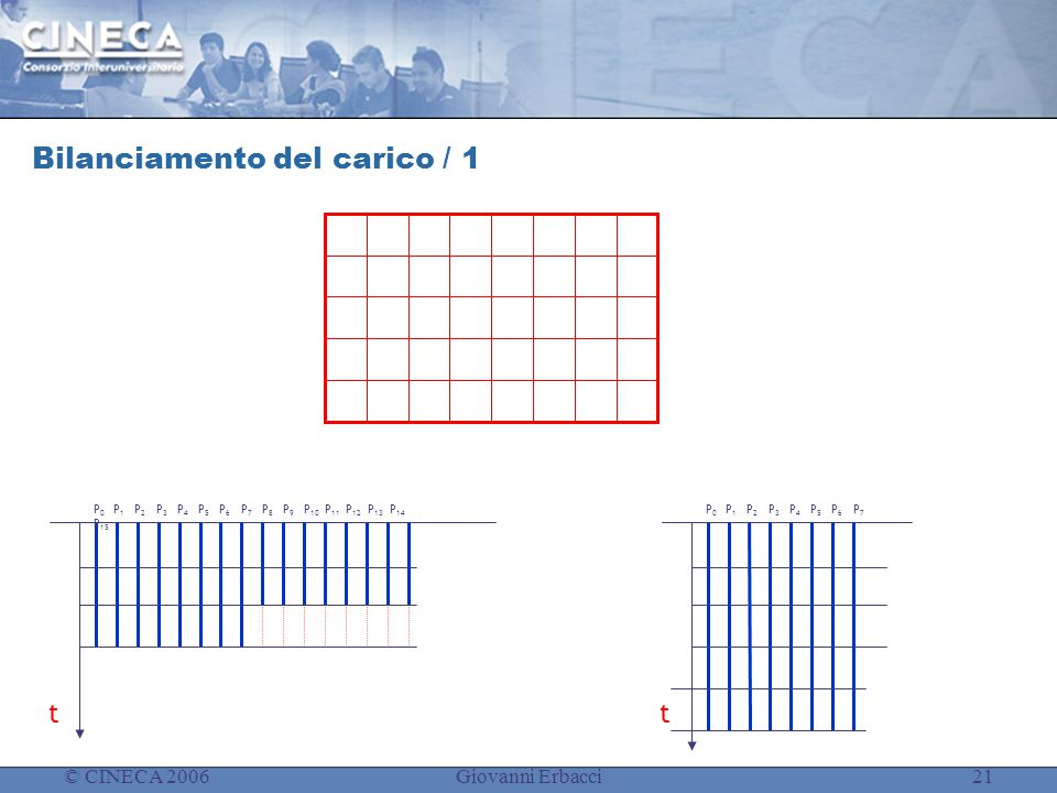 © CINECA 2006Giovanni Erbacci21 Bilanciamento del carico / 1 t P 0 P 1 P 2 P 3 P 4 P 5 P 6 P 7 t P 0 P 1 P 2 P 3 P 4 P 5 P 6 P 7 P 8 P 9 P 10 P 11 P 1