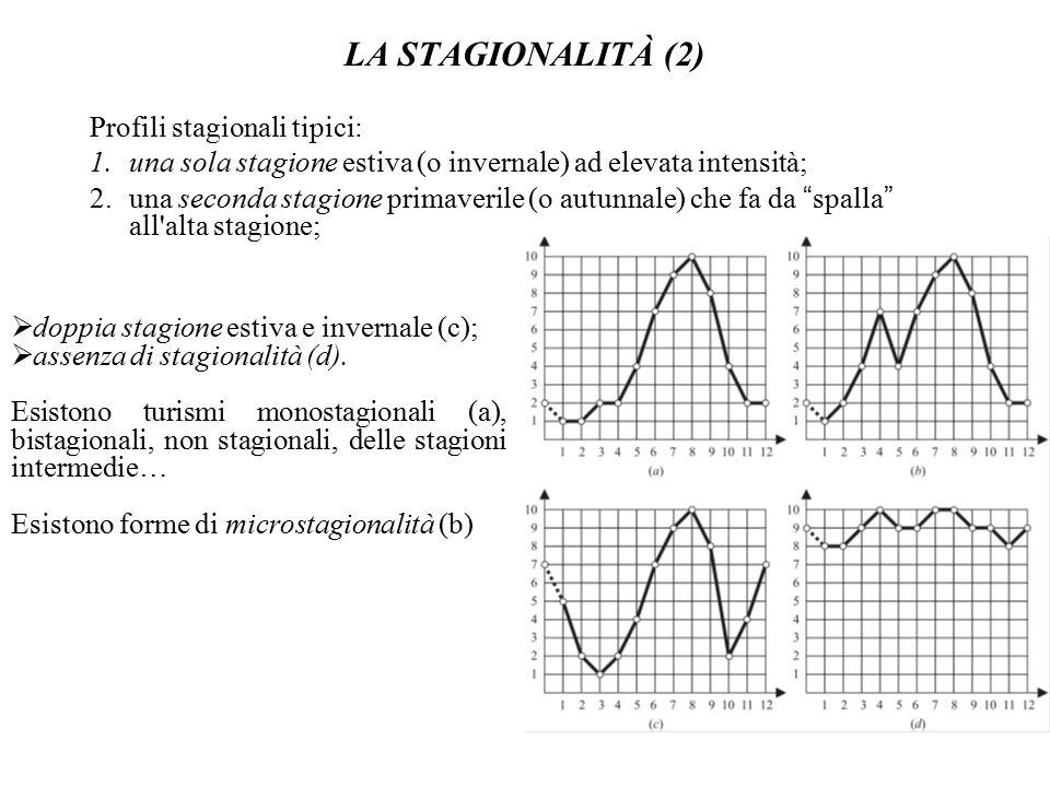 LA STAGIONALITÀ (2) Profili stagionali tipici: 1.una sola stagione estiva (o invernale) ad elevata intensità; 2.una seconda stagione primaverile (o au