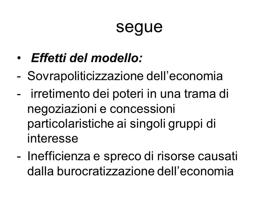 segue Effetti del modello: -Sovrapoliticizzazione dell'economia - irretimento dei poteri in una trama di negoziazioni e concessioni particolaristiche