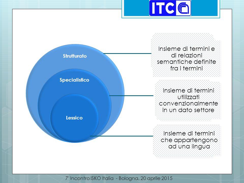 Metodologia 7 Incontro ISKO Italia - Bologna, 20 aprile 2015  Realizzazione di un corpus documentale  Estrazione terminologica  Creazione di schede terminologiche  Definizione di relazioni semantiche tra i termini  Validazione da parte degli esperti di dominio Realizzazione di uno strumento software per la gestione, l'organizzazione e la condivisione della terminologia