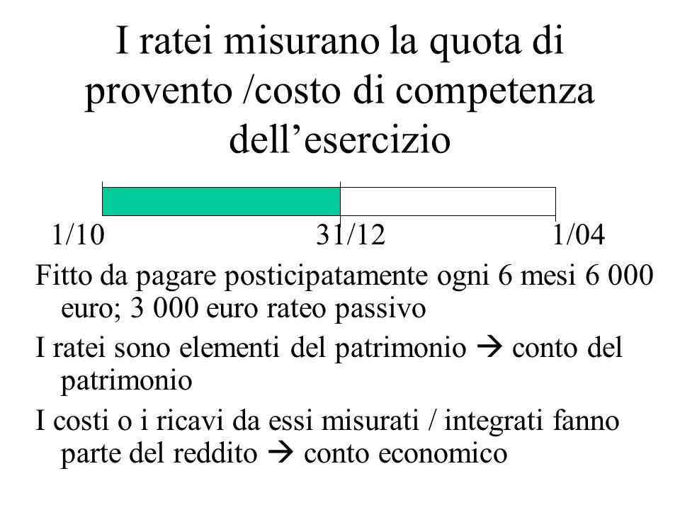I ratei misurano la quota di provento /costo di competenza dell'esercizio 1/10 31/12 1/04 Fitto da pagare posticipatamente ogni 6 mesi 6 000 euro; 3 0