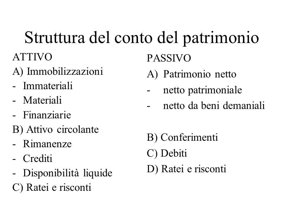 Struttura del conto del patrimonio ATTIVO A) Immobilizzazioni -Immateriali -Materiali -Finanziarie B) Attivo circolante -Rimanenze -Crediti -Disponibi