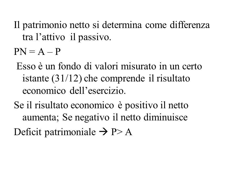 Il patrimonio netto si determina come differenza tra l'attivo il passivo. PN = A – P Esso è un fondo di valori misurato in un certo istante (31/12) ch