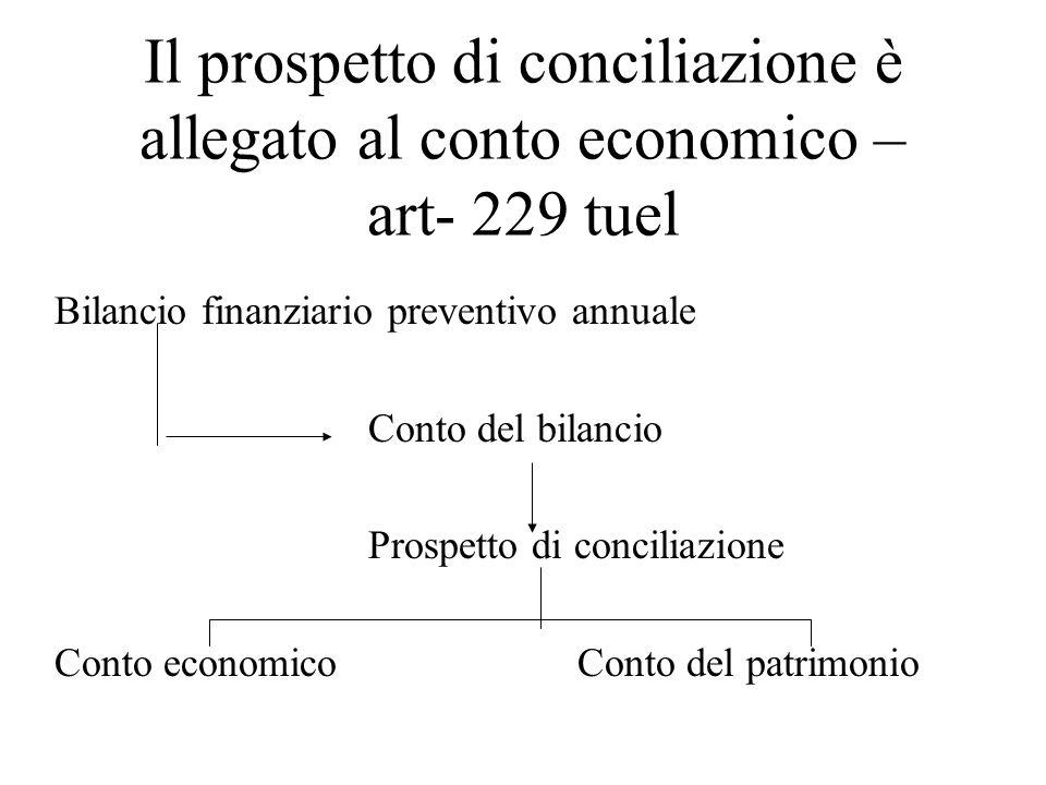 Il prospetto di conciliazione è allegato al conto economico – art- 229 tuel Bilancio finanziario preventivo annuale Conto del bilancio Prospetto di co