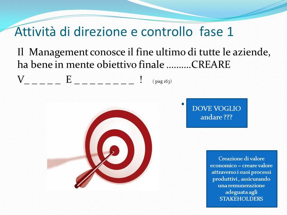 Attività di direzione e controllo fase 1 Il Management conosce il fine ultimo di tutte le aziende, ha bene in mente obiettivo finale ……….CREARE V_ _ _